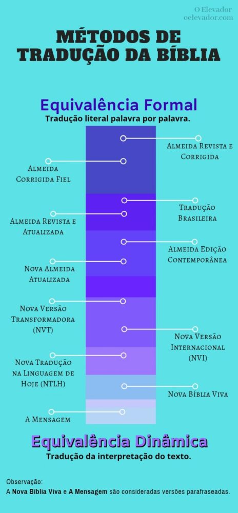 Infográfico para ilustrar os métodos de tradução da Bíblia